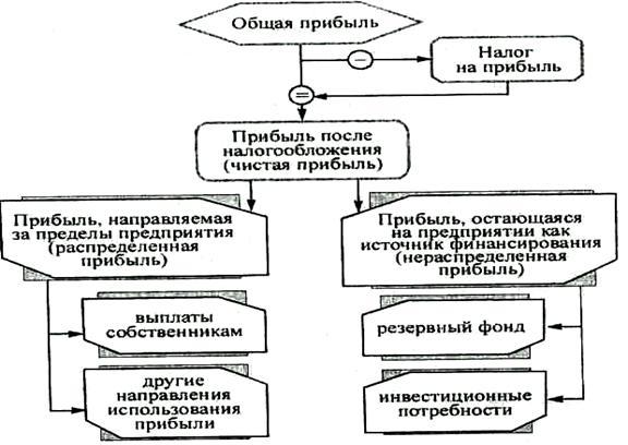 Схема использования прибыли